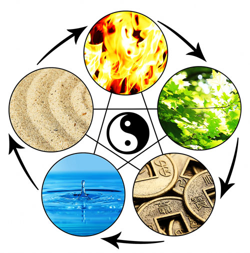 graphic depicting 5 elements of Chinese Medicine: fire, air, metal, water and earth